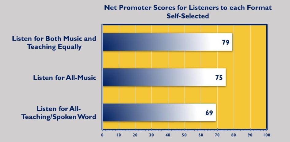 NPS Promoter Scores || Finney Media